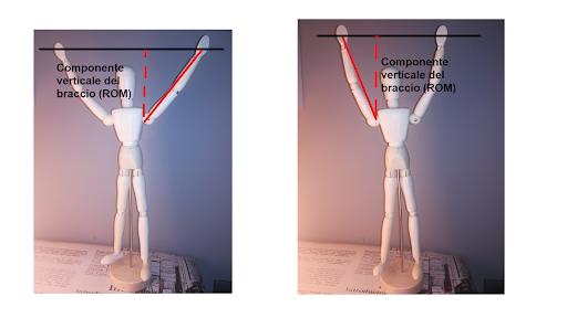 Range di movimento trazioni